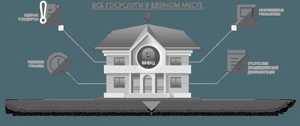 МФЦ объявило о запуске двух дополнительных услуг