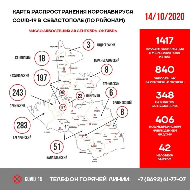 Оперативная сводка по коронавирусу в Севастополе на 14 октября