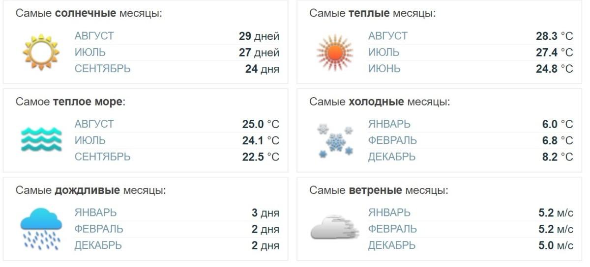 Отдых в Севастополе. Погода в течении года